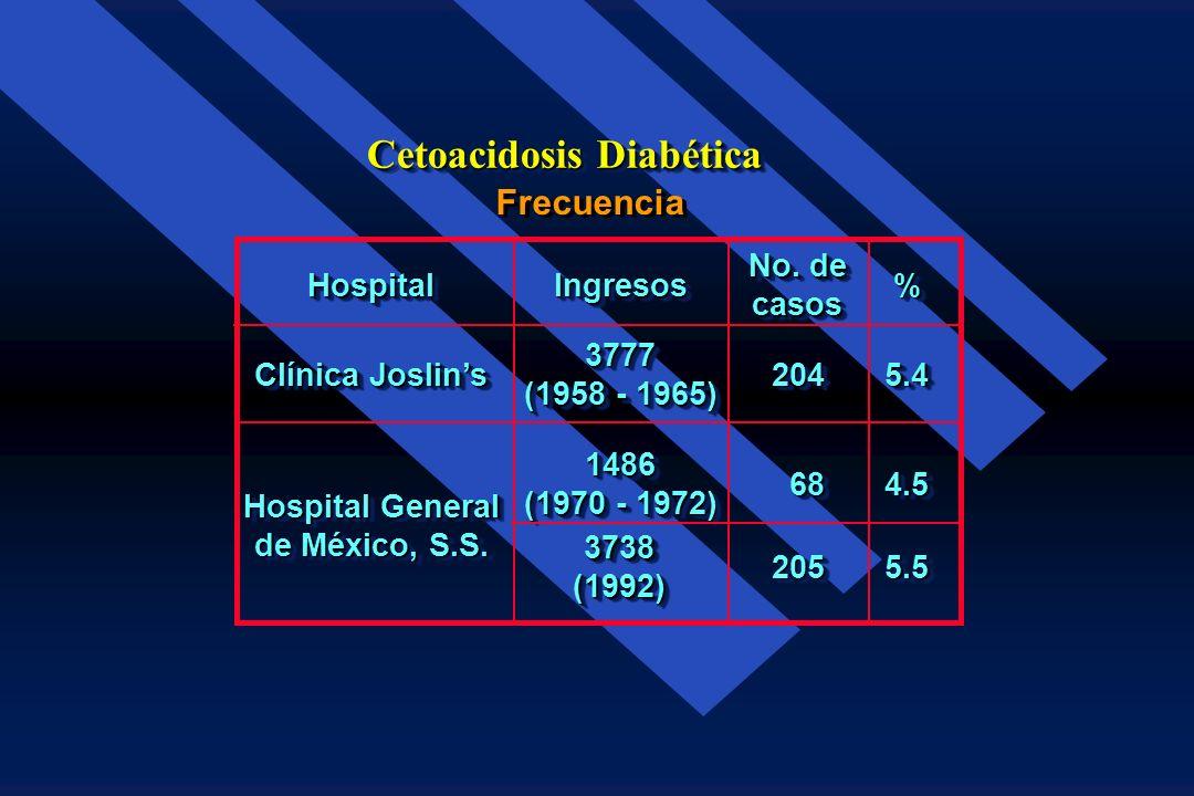Cetoacidosis Diabética CAD Cetosis Acidosis Hiperglucemia