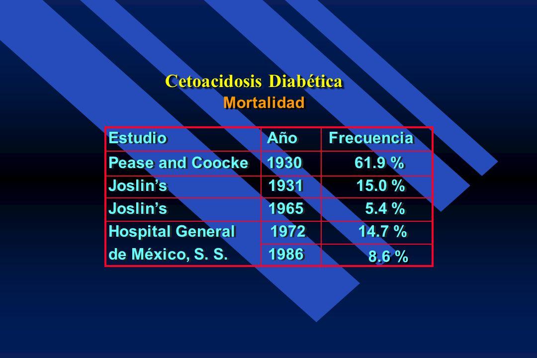 Cetoacidosis Diabética Frecuencia: 1992199319941995 3533 3629 3876 205 276 287 309 4107 0 1000 2000 3000 4000 5000 1992199319941995 C.A.D. Otros 5.5%7