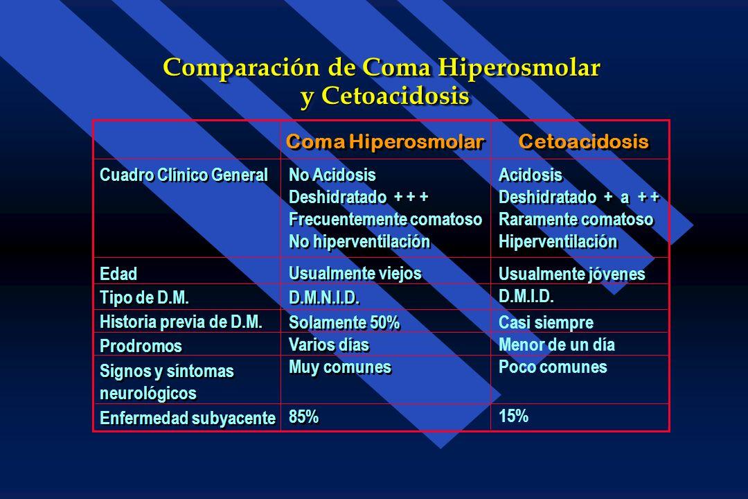 Espectro Clínico de Cetoacidosis Diabética y Coma Hiperosmolar y Coma Hiperosmolar Espectro Clínico de Cetoacidosis Diabética y Coma Hiperosmolar y Co