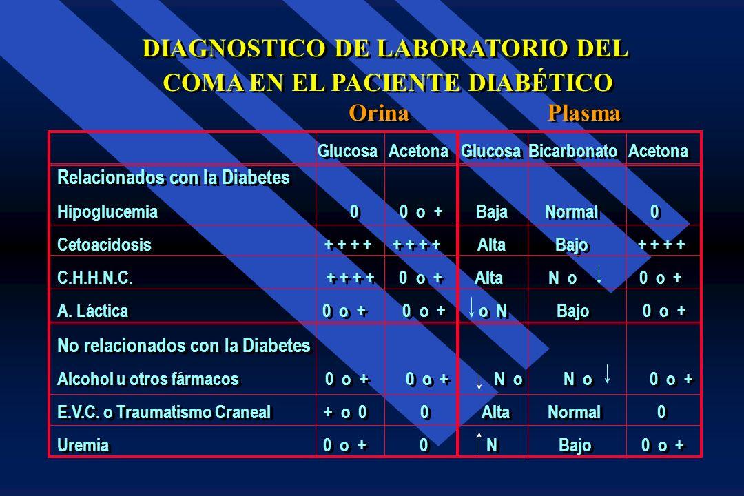 Diagnóstico diferencial de Comas en el Diabético Orina Sangre Hipoglucemia 0 o 1 - 4+ N N N N N N CAD + + + + + + + + N + + + + Ac. Lác. N N N o N N N
