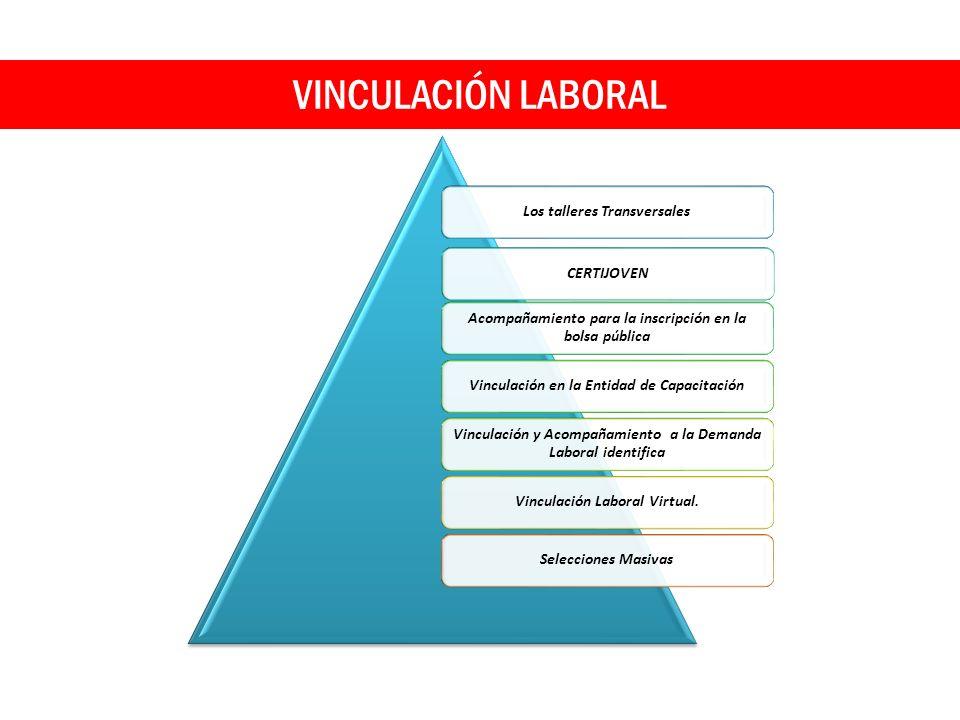 VINCULACIÓN LABORAL Los talleres TransversalesCERTIJOVEN Acompañamiento para la inscripción en la bolsa pública Vinculación en la Entidad de Capacitac