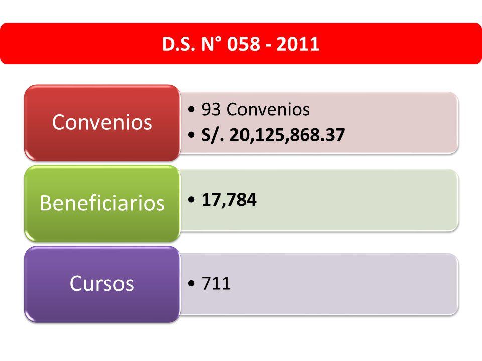 D.S. N° 058 - 2011 93 Convenios S/. 20,125,868.37 Convenios 17,784 Beneficiarios 711 Cursos