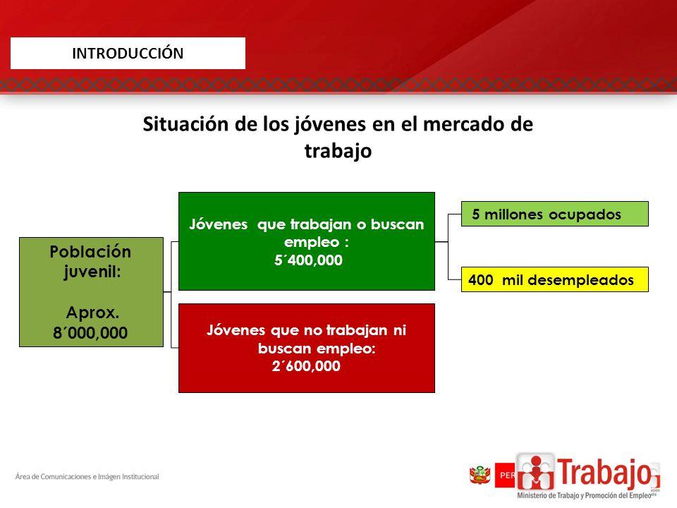 Ámbito geográfico / Niveles de empleo TrabajadoresPorcentaje HombreMujerTotalHombreMujerTotal Perú Rural Desempleo12,39610,06522,462 1.61.81.7 Subempleo540,873500,4711,041,344 70.389.678.4 Empleo adecuado 3/215,73348,134263,867 28.18.619.9 Total769,002558,6701,327,672 100.0 Ámbito geográfico / Niveles de empleo Trabajadores Porcentaje HombreMujerTotal HombreMujerTotal Perú total Desempleo208,950201,583410,533 7.28.87.9 Subempleo1,555,9691,594,6793,150,648 53.369.860.5 Empleo adecuado 3/1,155,372489,6341,645,006 39.621.431.6 Total2,920,2912,285,9475,206,238 100.0 PERÚ: DISTRIBUCIÓN DE LA PEA JUVENIL (15 A 29 AÑOS) POR SEXO SEGÚN ÁMBITO GEOGRÁFICO Y NIVELES DE EMPLEO, 2010 Ámbito geográfico / Niveles de empleo TrabajadoresPorcentaje HombreMujerTotalHombreMujerTotal Perú Urbano Desempleo196,554191,518388,072 9.111.110.0 Subempleo1,015,0961,094,2082,109,304 47.263.354.4 Empleo adecuado 3/939,640441,5001,381,139 43.725.635.6 Total2,151,2891,727,2773,878,566 100.0 Fuente: INEI, ENAHO 2010