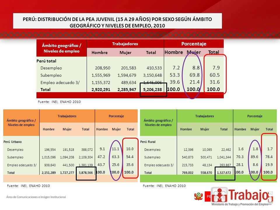Ámbito geográfico / Niveles de empleo TrabajadoresPorcentaje HombreMujerTotalHombreMujerTotal Perú Rural Desempleo12,39610,06522,462 1.61.81.7 Subempl