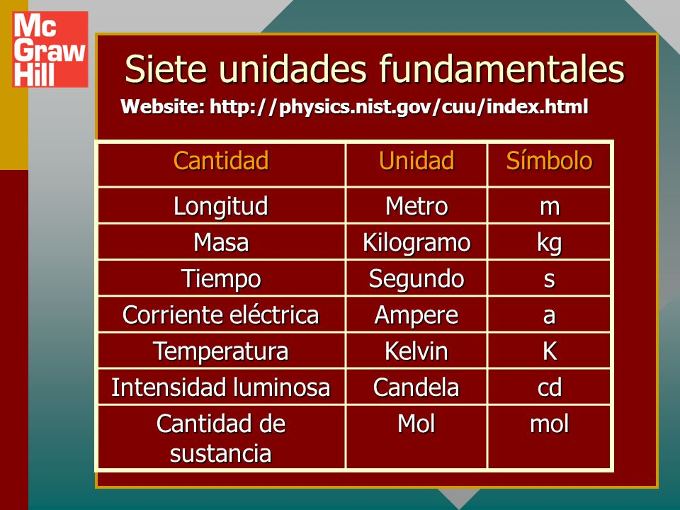Siete unidades fundamentales CantidadUnidadSímbolo LongitudMetrom MasaKilogramokg TiempoSegundos Corriente eléctrica Amperea TemperaturaKelvinK Intensidad luminosa Candelacd Cantidad de sustancia Molmol Website: http://physics.nist.gov/cuu/index.html