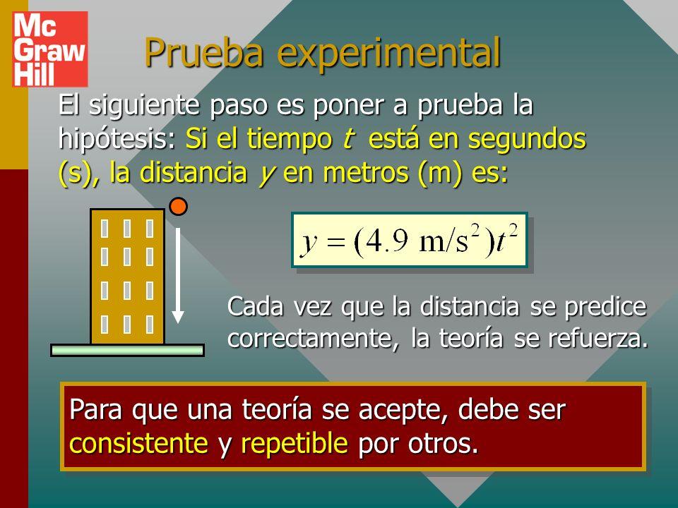 Hipótesis Al aplicar técnicas matemáticas y de graficación a los datos observados, se nota que el tiempo de caída es proporcional al cuadrado del tiem