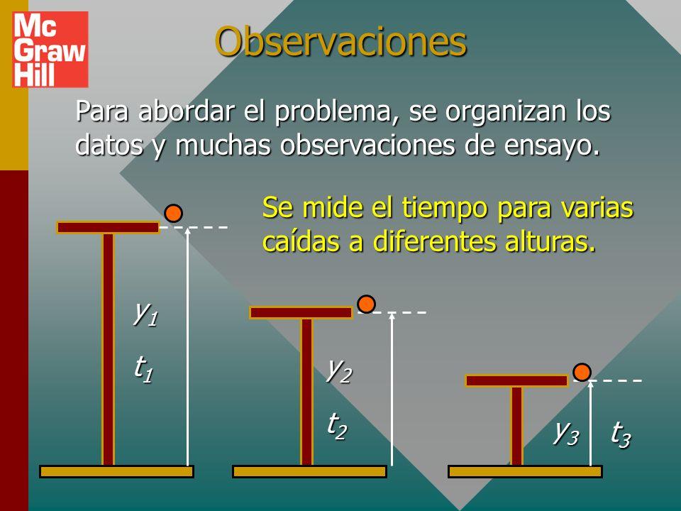 Planteamiento del problema Se necesita predecir el tiempo de caída para una distancia vertical y. y Al plantear el problema, simplemente se verbaliza