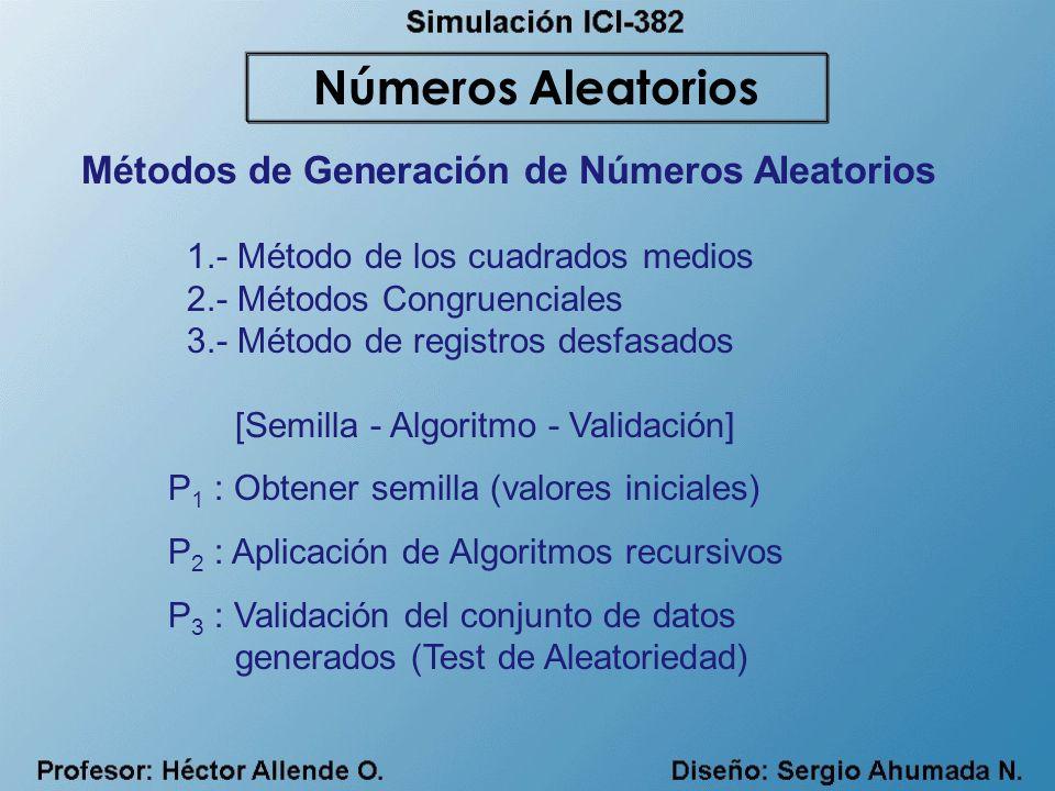 Métodos de Generación de Números Aleatorios 1.- Método de los cuadrados medios 2.- Métodos Congruenciales 3.- Método de registros desfasados [Semilla