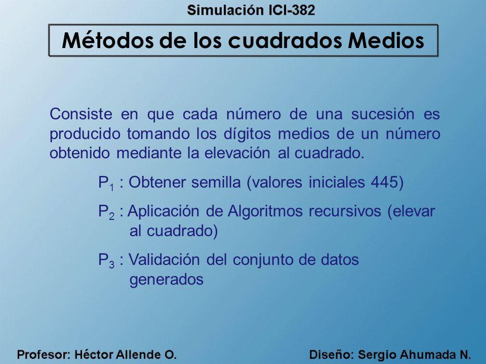 Consiste en que cada número de una sucesión es producido tomando los dígitos medios de un número obtenido mediante la elevación al cuadrado. P 1 : Obt