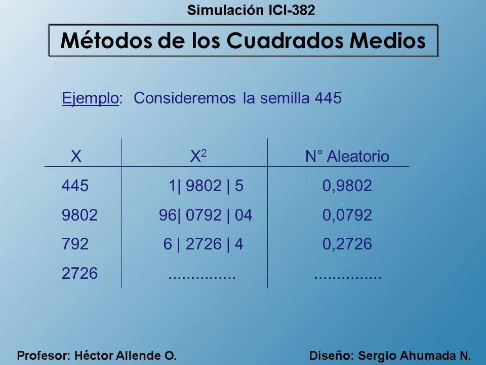 Ejemplo: Consideremos la semilla 445 X X 2 N° Aleatorio 445 1| 9802 | 5 0,9802 980296| 0792 | 04 0,0792 792 6 | 2726 | 4 0,2726 2726..................