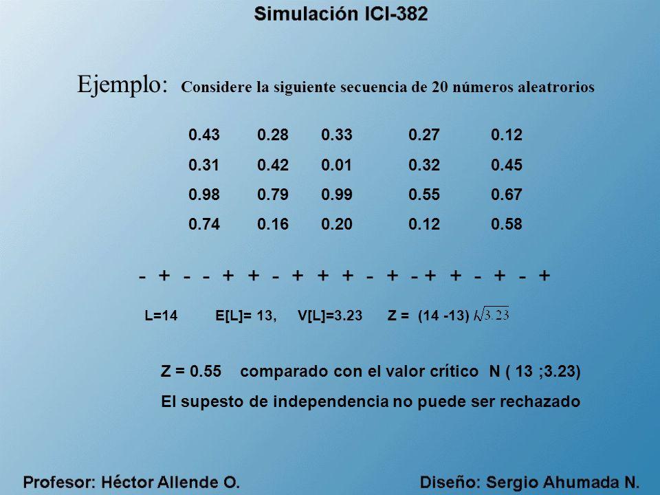 Ejemplo: Considere la siguiente secuencia de 20 números aleatrorios 0.43 0.28 0.33 0.27 0.12 0.31 0.42 0.01 0.32 0.45 0.98 0.79 0.99 0.55 0.67 0.74 0.