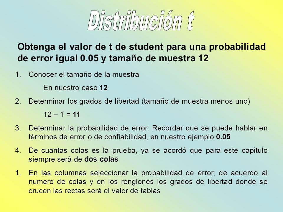 Obtenga el valor de t de student para una probabilidad de error igual 0.05 y tamaño de muestra 12 1.Conocer el tamaño de la muestra En nuestro caso 12