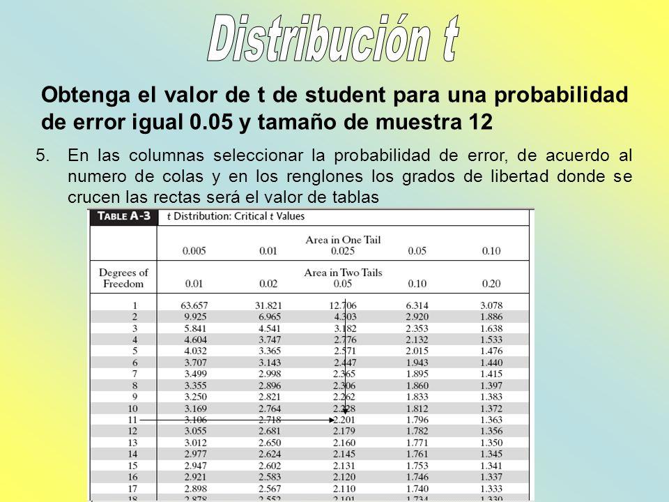 Obtenga el valor de t de student para una probabilidad de error igual 0.05 y tamaño de muestra 12 5.En las columnas seleccionar la probabilidad de err
