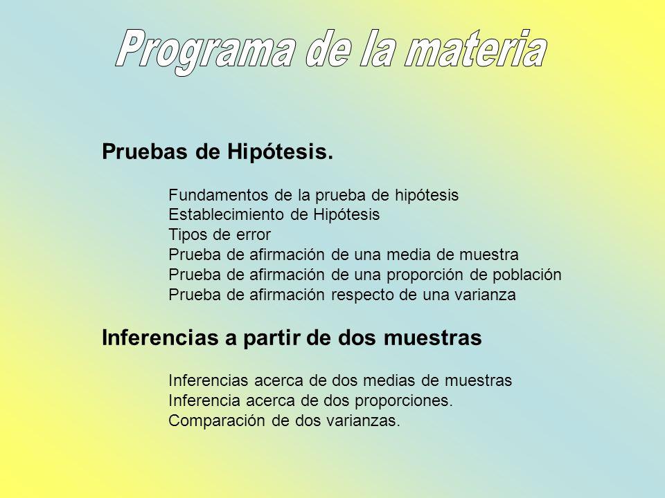 Pruebas de Hipótesis. Fundamentos de la prueba de hipótesis Establecimiento de Hipótesis Tipos de error Prueba de afirmación de una media de muestra P