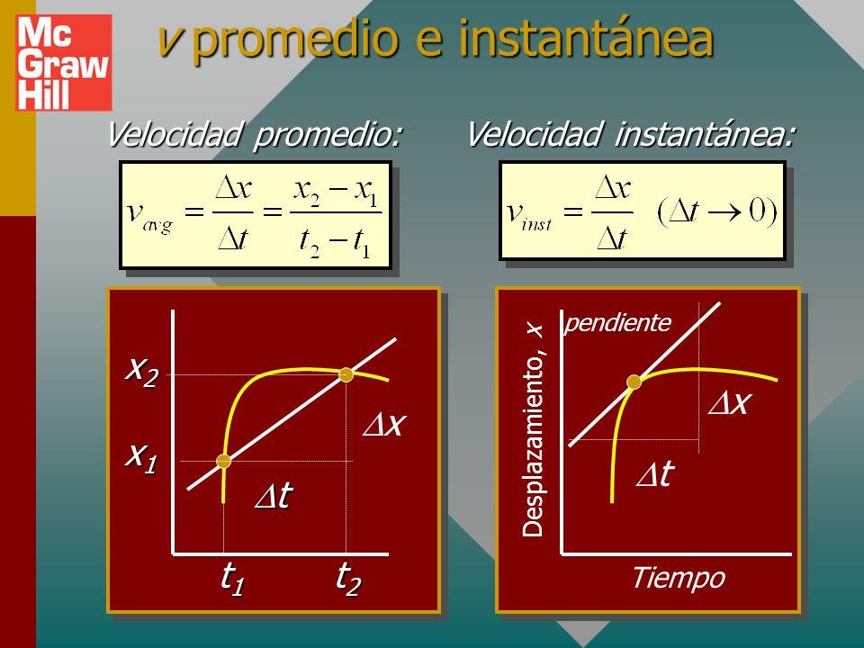 Los signos de la velocidad Elija primero la dirección +; entonces v es positiva si el movimiento está en dicha dirección, y negativa si es contraria a