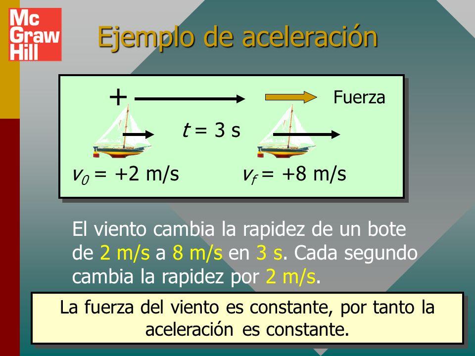 Jalar el carrito con el doble de fuerza produce el doble de aceleración y la aceleración está en la dirección de la fuerza. Aceleración y fuerza F a 2