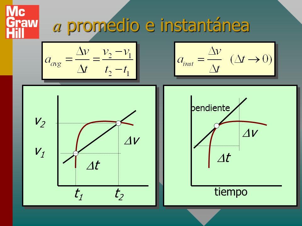 Los signos de la aceleración La aceleración es positiva (+) o negativa (-) con base en la dirección de la fuerza.La aceleración es positiva (+) o nega