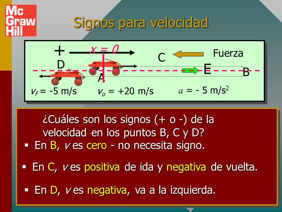 Signos para el desplazamiento Tiempo t = 0 en el punto A. ¿Cuáles son los signos (+ o -) del desplazamiento en B, C y D? En B, x es positivo, derecha