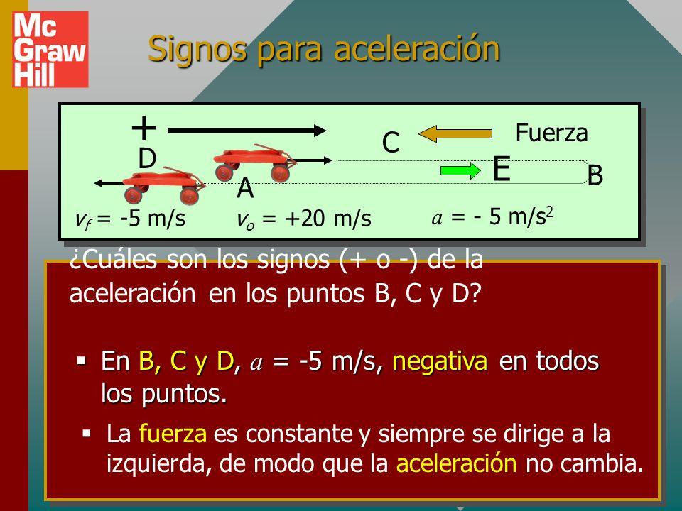 Signos para velocidad ¿Cuáles son los signos (+ o -) de la velocidad en los puntos B, C y D? En B, v es cero - no necesita signo. En B, v es cero - no