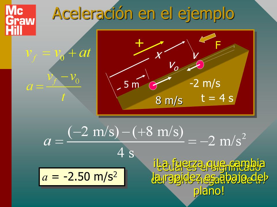 Aceleración constante Aceleración: Al hacer t o = 0 y resolver para v, se tiene: Velocidad final = velocidad inicial + cambio en velocidad