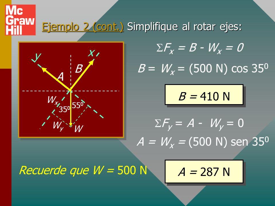 Ejemplo 2. Encontrar tensión en cuerdas A y B. A B W 35 0 55 0 BxBx ByBy AxAx AyAy Recuerde: F x = F y = 0 F x = B x - A x = 0 F y = B y + A y – 500 N