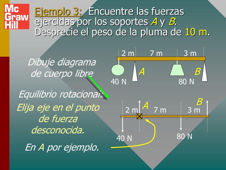 Procedimiento general: Dibuje diagrama de cuerpo libre y etiquete. Elija el eje de rotación en el punto donde se da menos información. Extienda línea