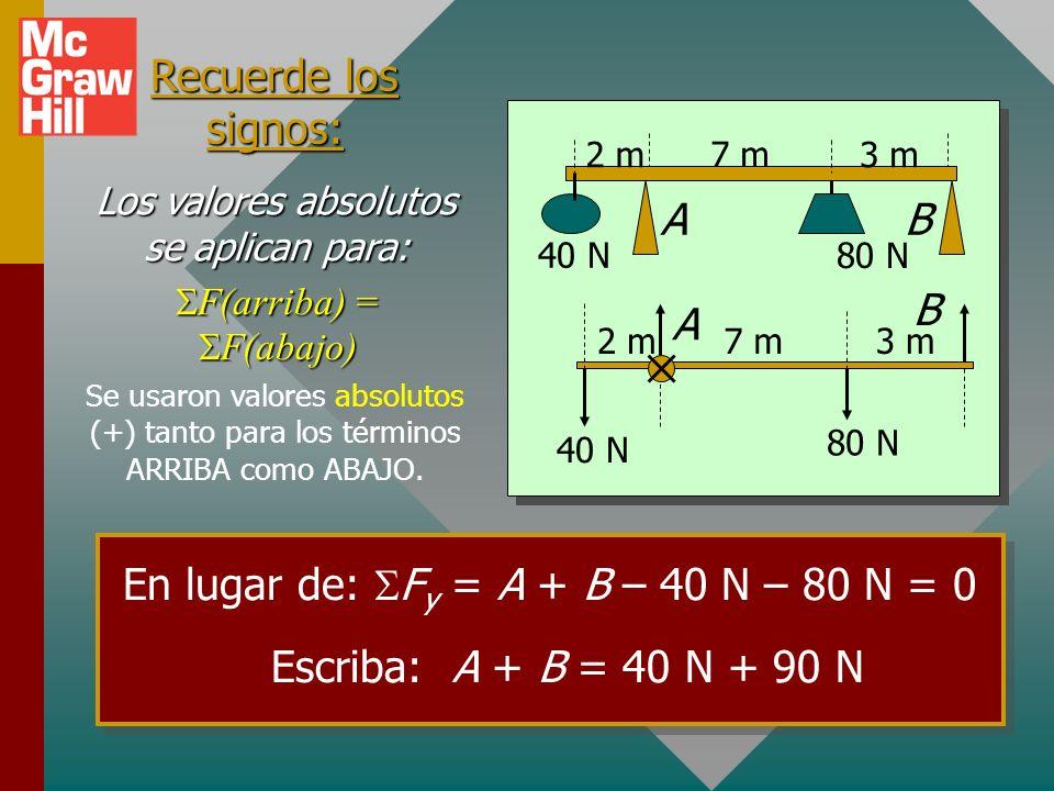 40 N 80 N 2 m3 m 7 m AB 40 N 80 N 2 m3 m7 m A B Ejemplo 3 (cont.) Compruebe la respuesta al sumar los momentos de torsión en torno al extremo derecho