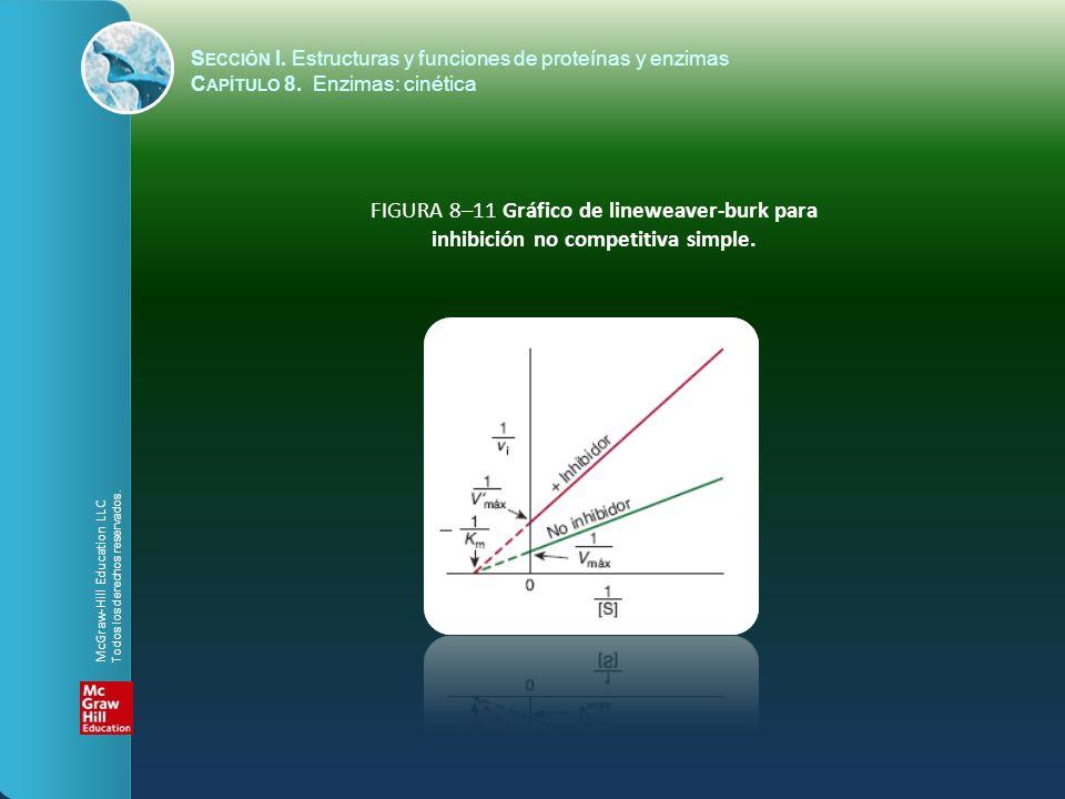 FIGURA 8–11 Gráfico de lineweaver-burk para inhibición no competitiva simple. S ECCIÓN I. Estructuras y funciones de proteínas y enzimas C APÍTULO 8.