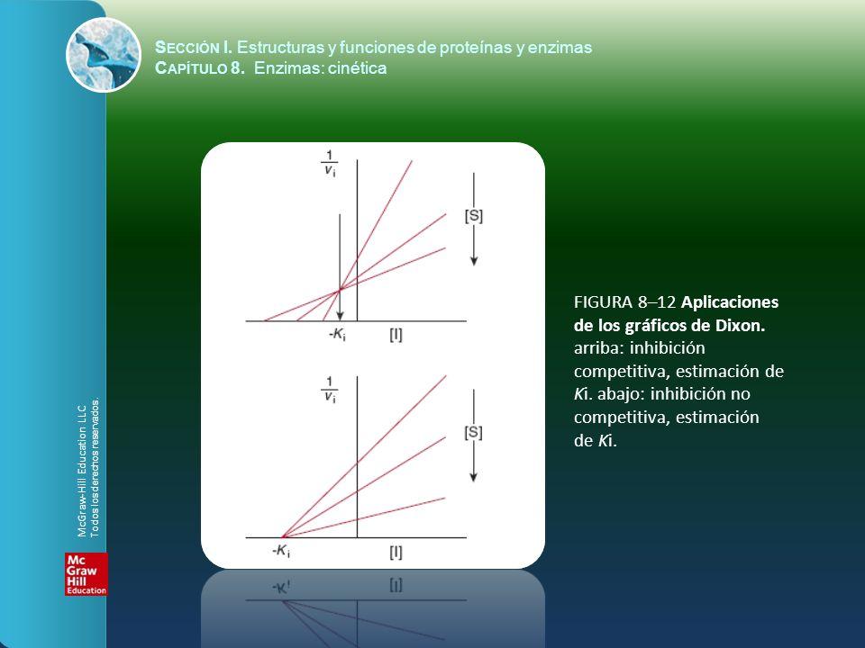 FIGURA 8–12 Aplicaciones de los gráficos de Dixon. arriba: inhibición competitiva, estimación de Ki. abajo: inhibición no competitiva, estimación de K