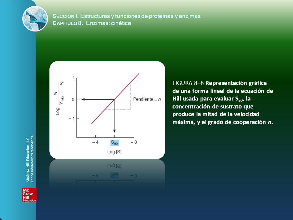 FIGURA 8–8 Representación gráfica de una forma lineal de la ecuación de Hill usada para evaluar S 50, la concentración de sustrato que produce la mita