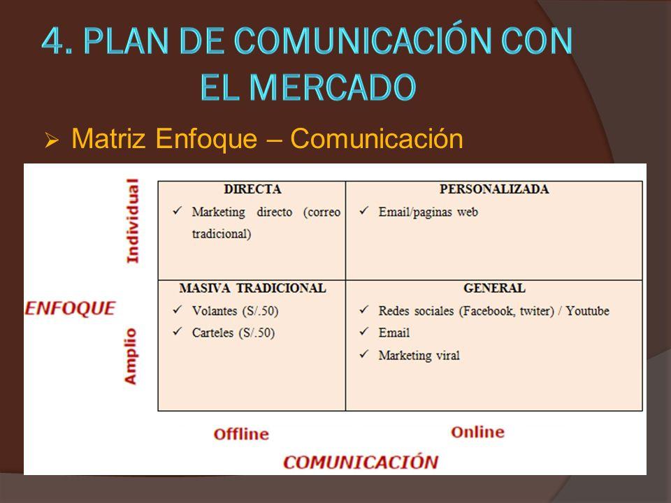 Matriz Enfoque – Comunicación