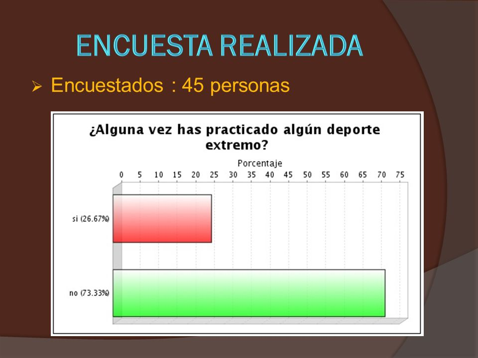 Encuestados : 45 personas