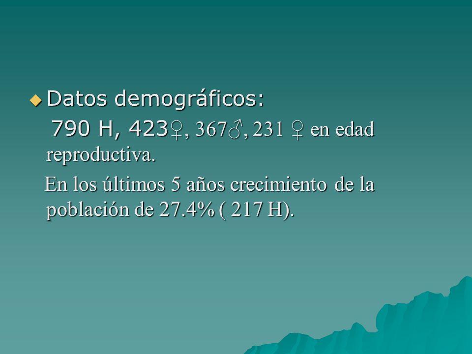 Datos demográficos: Datos demográficos: 790 H, 423, 367, 231 en edad reproductiva. 790 H, 423, 367, 231 en edad reproductiva. En los últimos 5 años cr
