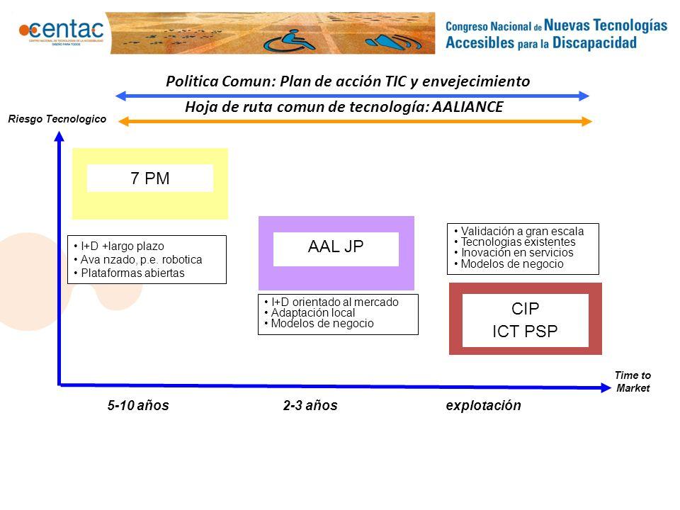 Time to Market Riesgo Tecnologico 7 PM I+D +largo plazo Ava nzado, p.e. robotica Plataformas abiertas AAL JP I+D orientado al mercado Adaptación local