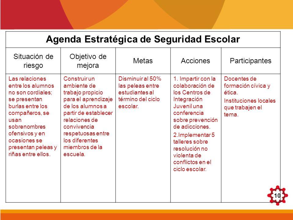 10 Agenda Estratégica de Seguridad Escolar Situación de riesgo Objetivo de mejora MetasAccionesParticipantes Las relaciones entre los alumnos no son c