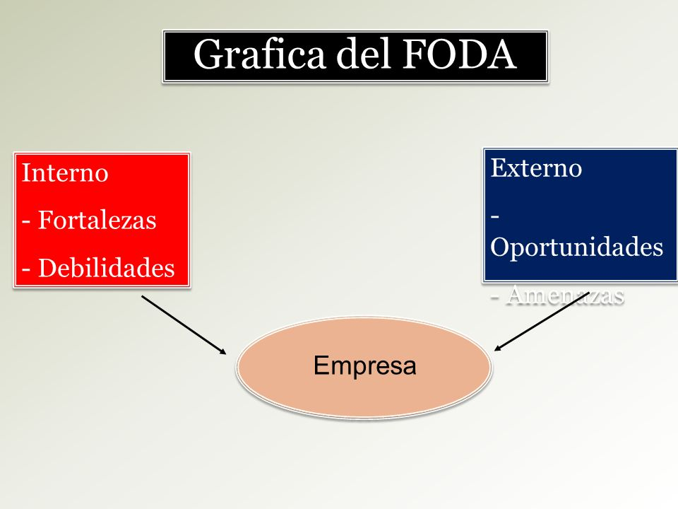 Interno - Fortalezas - Debilidades Interno - Fortalezas - Debilidades Externo - Oportunidades - Amenazas Externo - Oportunidades - Amenazas Grafica de
