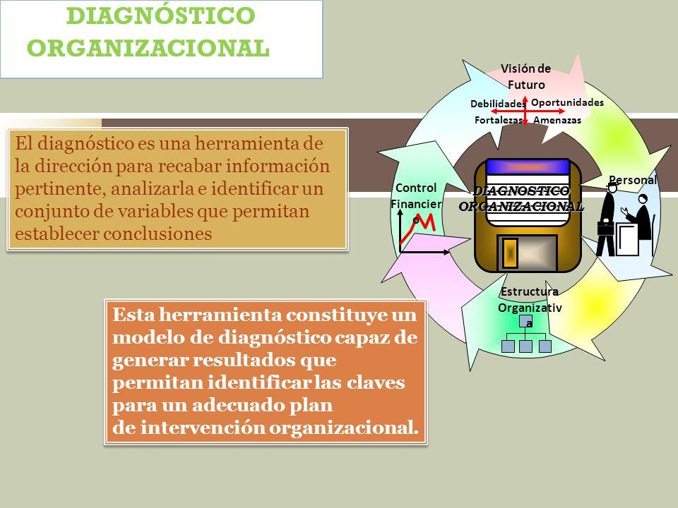 DIAGNOSTICO ORGANIZACIONAL Oportunidades Amenazas Debilidades Fortalezas Visión de Futuro Estructura Organizativ a Control Financier o Personal Esta h