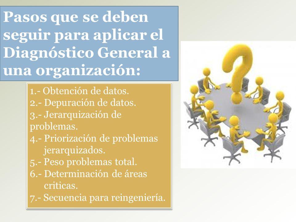 1.- Obtención de datos. 2.- Depuración de datos. 3.- Jerarquización de problemas. 4.- Priorización de problemas jerarquizados. 5.- Peso problemas tota