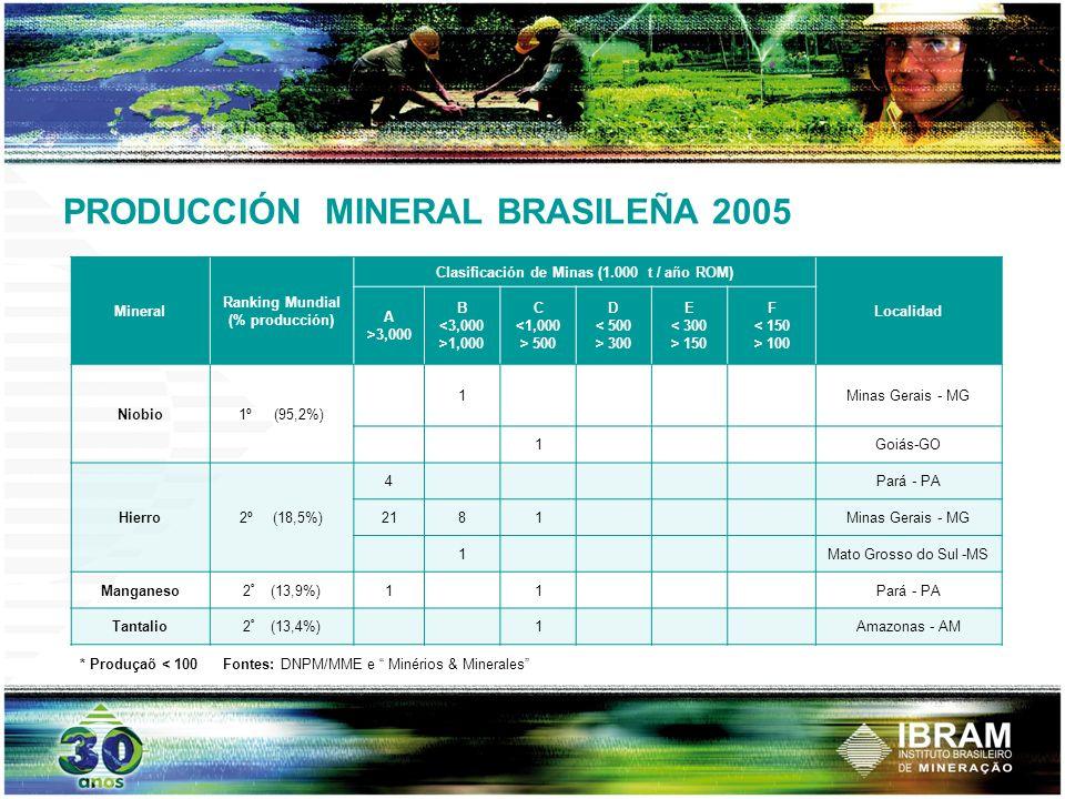 PRODUCCIÓN MINERAL BRASILEÑA 2005 Mineral Ranking Mundial (% producción) Clasificación de Minas (1.000 t / año ROM) Localidad A >3,000 B <3,000 >1,000