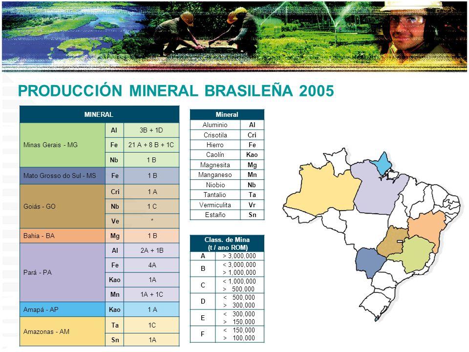 MINERAL Minas Gerais - MG Al3B + 1D Fe21 A + 8 B + 1C Nb1 B Mato Grosso do Sul - MSFe1 B Goiás - GO Cri1 A Nb1 C Ve* Bahia - BAMg1 B Pará - PA Al2A +