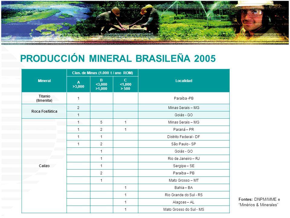 Mineral Clas. de Minas (1.000 t / ano ROM) Localidad A >3,000 B <3,000 >1,000 C <1,000 > 500 Titanio (Ilmenita) 1Paraíba -PB Roca Fosfática 2Minas Ger