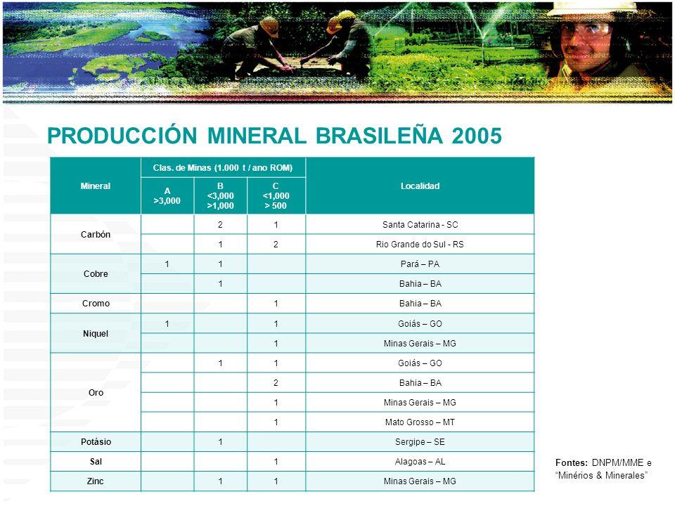 Mineral Clas. de Minas (1.000 t / ano ROM) Localidad A >3,000 B <3,000 >1,000 C <1,000 > 500 Carbón 21Santa Catarina - SC 12Rio Grande do Sul - RS Cob