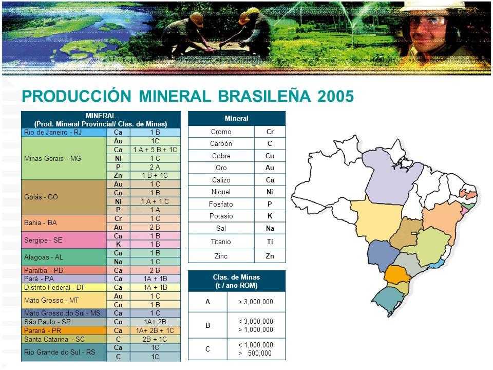 Clas. de Minas (t / ano ROM) A> 3,000,000 B < 3,000,000 > 1,000,000 C < 1,000,000 > 500,000 Mineral CromoCr CarbónC CobreCu OroAu CalizoCa NiquelNi Fo