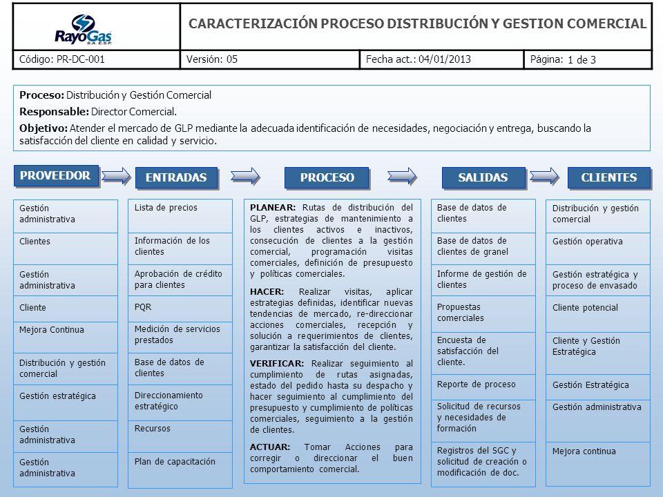C ó digo: PR-DC-001Versi ó n: 05Fecha act.: 04/01/2013P á gina: CARACTERIZACIÓN PROCESO DISTRIBUCIÓN Y GESTION COMERCIAL Procedimiento descuentos y créditos Procedimiento ventas Procedimiento peticiones, quejas y recursos (PQR) Procedimiento visitas Procedimiento encuesta de satisfacción del cliente Procedimiento esquema de marca Procedimiento aplicación núcleo Encuesta de satisfacción del cliente Estándar rentabilidad de descuentos Entrega de contratos y comprobantes Control y seguimiento de contratos Control de contratos para vehículos y representantes Gestión de novedades de clientes Control de negociaciones Recursos humanos, económicos, materiales e infraestructura.
