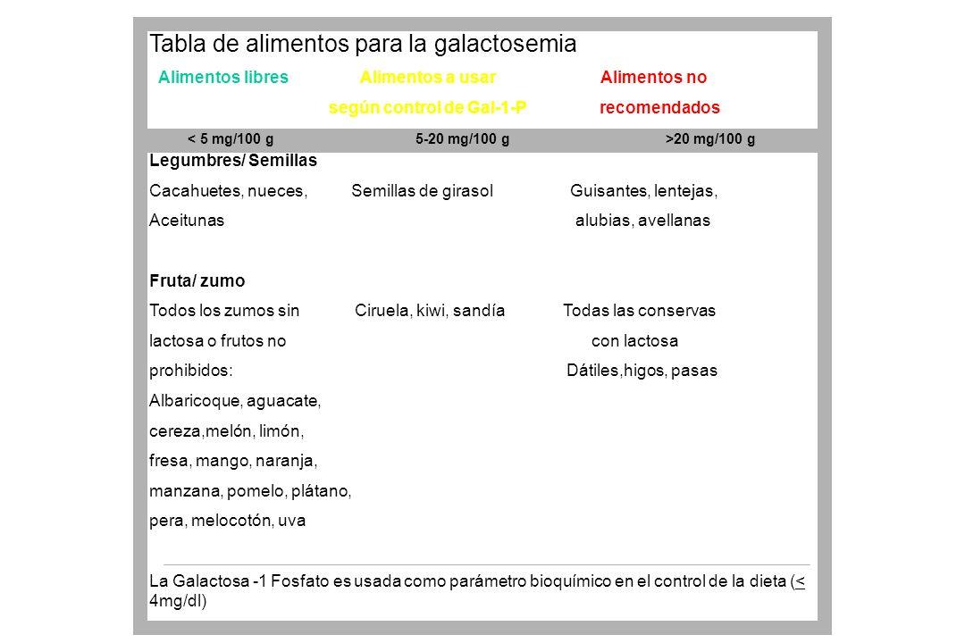 Tabla de alimentos para la galactosemia Alimentos libres Alimentos a usar Alimentos no según control de Gal-1-P recomendados Legumbres/ Semillas Cacah