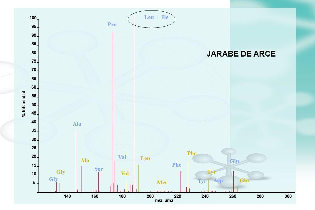 JARABE DE ARCE Gly Ala Val Leu Met Phe Tyr Glu Gly Ala Ser Pro Val Leu +Ile Tyr Phe Glu Asp 140160180200220240260280300 m/z, uma 5 10 15 20 25 30 35 4