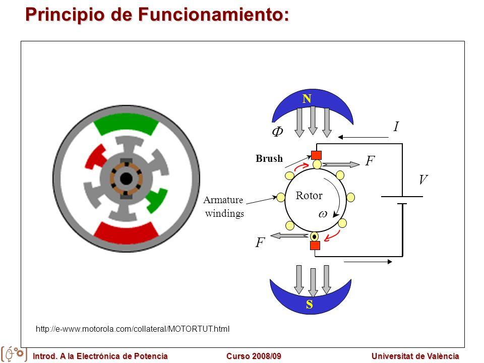 Introd. A la Electrónica de PotenciaCurso 2008/09Universitat de València Principio de Funcionamiento: S F F I N Brush V Rotor Armatur e winding s http
