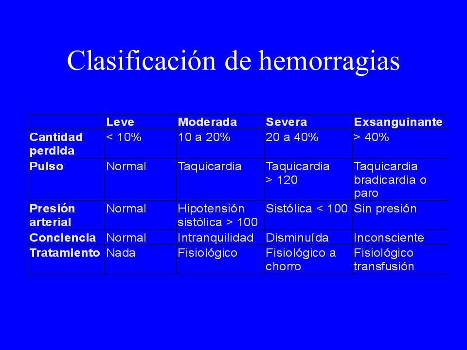 Clasificación de hemorragias