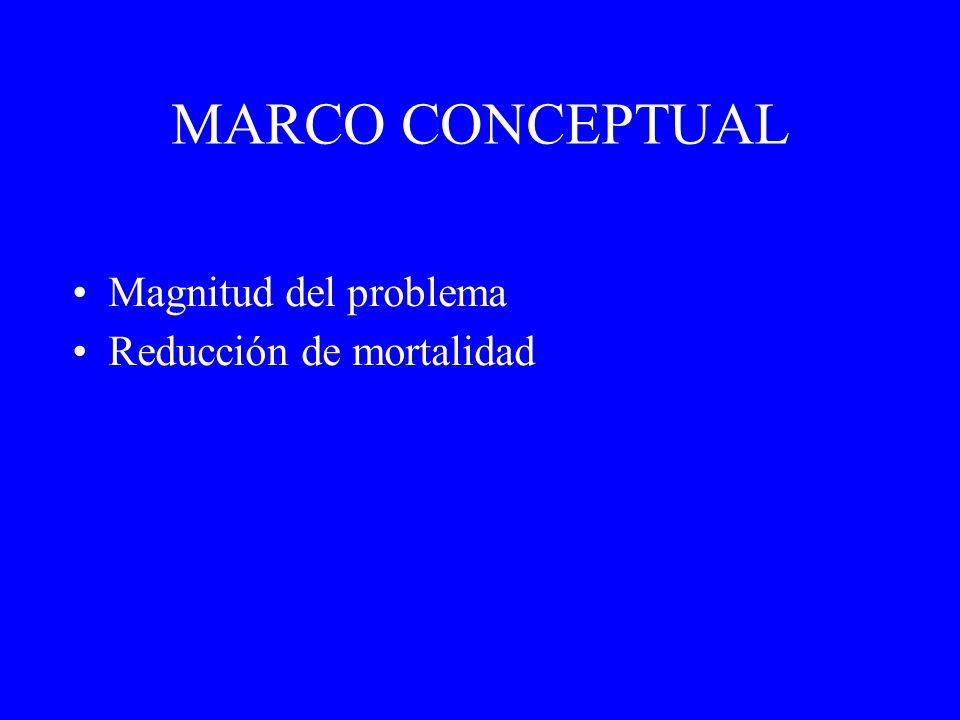 MARCO CONCEPTUAL Magnitud del problema Reducción de mortalidad