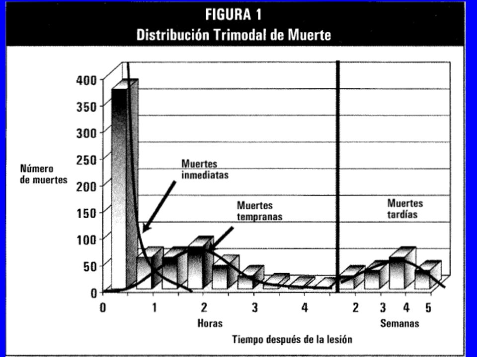 Pupilas Miosis bilateral = drogas Midriasis bilateral = drogas, muerte Midriasis unilateral = trauma ocular hematoma epidural Discoria = trauma ocular